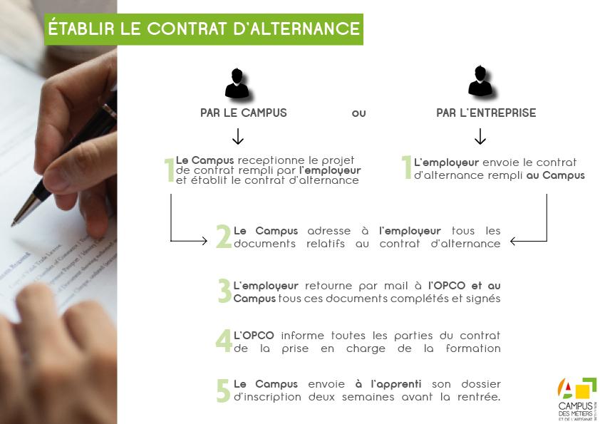 Comment établir le contrat / voir texte ci-après